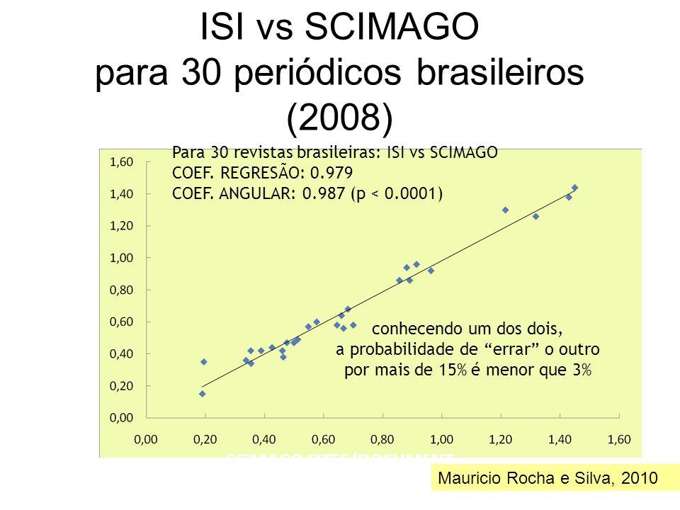 ISI vs SCIMAGO para 30 periódicos brasileiros (2008) ISI IMPACT FACTOR SCIMAGO CITES/DOCUMENT Para 30 revistas brasileiras: ISI vs SCIMAGO COEF. REGRE