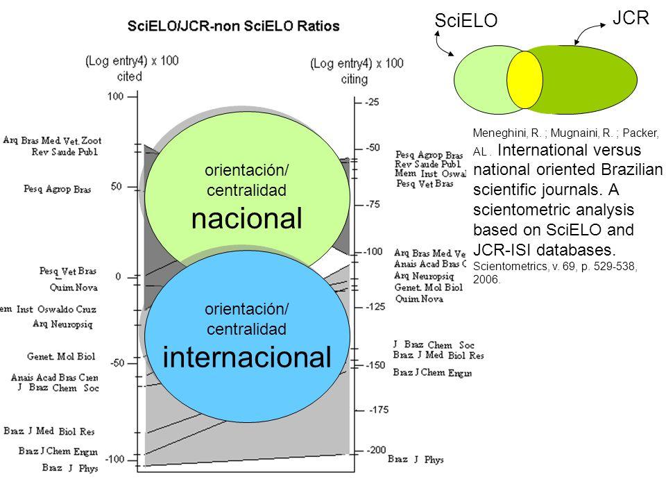 JCR SciELO orientación/ centralidad nacional orientación/ centralidad internacional Meneghini, R. ; Mugnaini, R. ; Packer, AL. International versus na