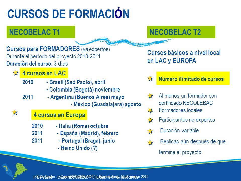CURSOS DE FORMACIÓN 2010- Brasil (Saõ Paolo), abril - Colombia (Bogotá) noviembre 2011 - Argentina (Buenos Aires) mayo - México (Guadalajara) agosto 2010 - Italia (Roma) octubre 2011 - España (Madrid), febrero 2011 - Portugal (Braga), junio - Reino Unido (?) NECOBELAC T1 Cursos para FORMADORES (ya expertos) Durante el período del proyecto 2010-2011 Duración del curso: 3 días NECOBELAC T2 Al menos un formador con certificado NECOLEBAC Formadores locales Participantes no expertos Duración variable Réplicas aún después de que termine el proyecto 4 cursos en LAC 4 cursos en Europa Número ilimitado de cursos Cursos básicos a nivel local en LAC y EUROPA P.