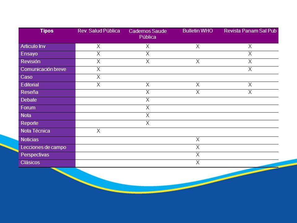 Comparaciones TiposRev. Salud PúblicaCadernos Saude Pública Bulletin WHORevista Panam Sal Pub Articulo InvXXXX EnsayoXXX RevisiónXXXX Comunicación bre