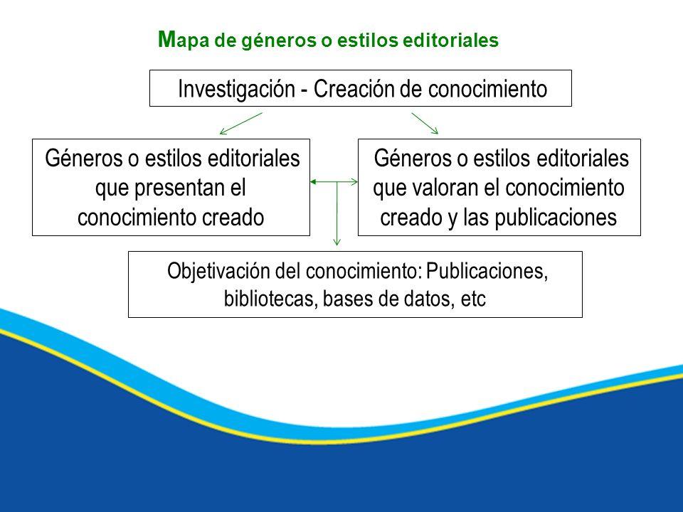 Investigación - Creación de conocimiento M apa de géneros o estilos editoriales Objetivación del conocimiento: Publicaciones, bibliotecas, bases de da