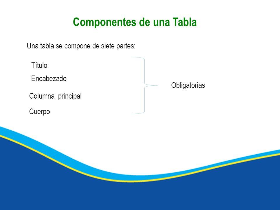 Componentes de una Tabla Una tabla se compone de siete partes: Título Encabezado Columna principal Cuerpo Obligatorias