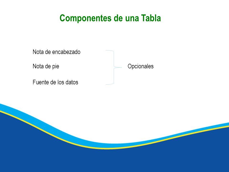 Componentes de una Tabla Nota de encabezado Nota de pie Fuente de los datos Opcionales