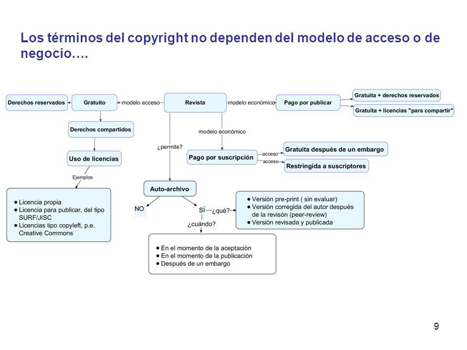 9 Los términos del copyright no dependen del modelo de acceso o de negocio….