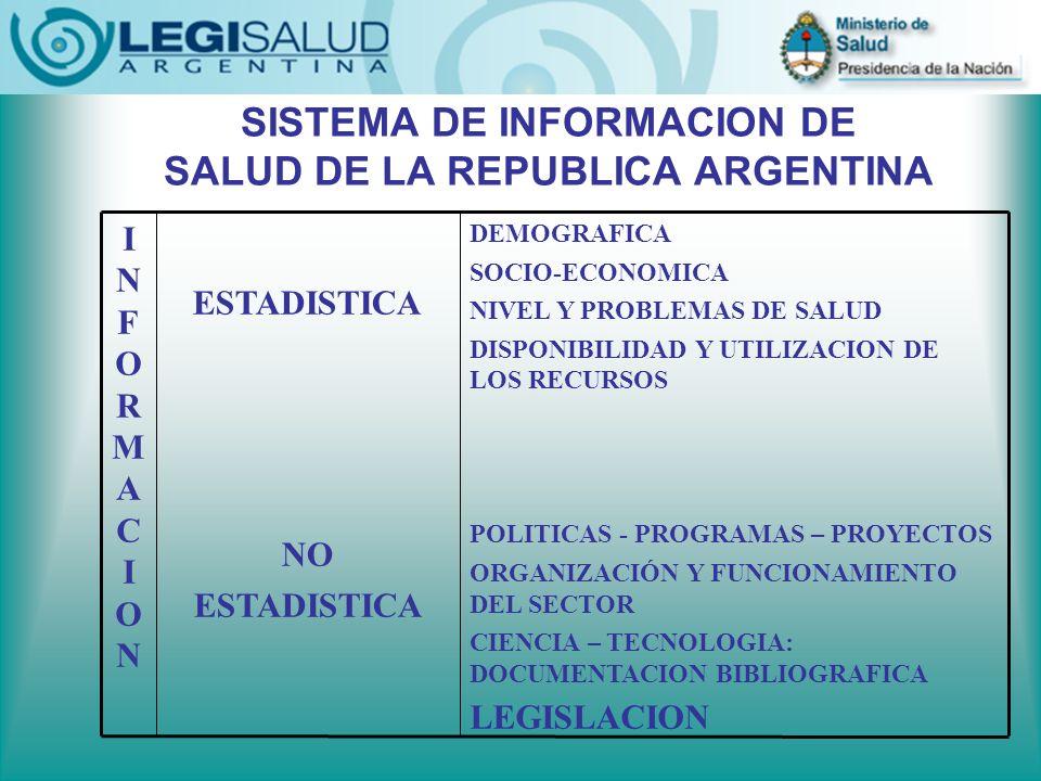 SISTEMA DE INFORMACION DE SALUD DE LA REPUBLICA ARGENTINA DEMOGRAFICA SOCIO-ECONOMICA NIVEL Y PROBLEMAS DE SALUD DISPONIBILIDAD Y UTILIZACION DE LOS RECURSOS POLITICAS - PROGRAMAS – PROYECTOS ORGANIZACIÓN Y FUNCIONAMIENTO DEL SECTOR CIENCIA – TECNOLOGIA: DOCUMENTACION BIBLIOGRAFICA LEGISLACION ESTADISTICA NO ESTADISTICA INFORMACIONINFORMACION