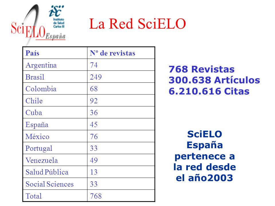 La Red SciELO 768 Revistas 300.638 Artículos 6.210.616 Citas PaísNº de revistas Argentina74 Brasil249 Colombia68 Chile92 Cuba36 España45 México76 Port