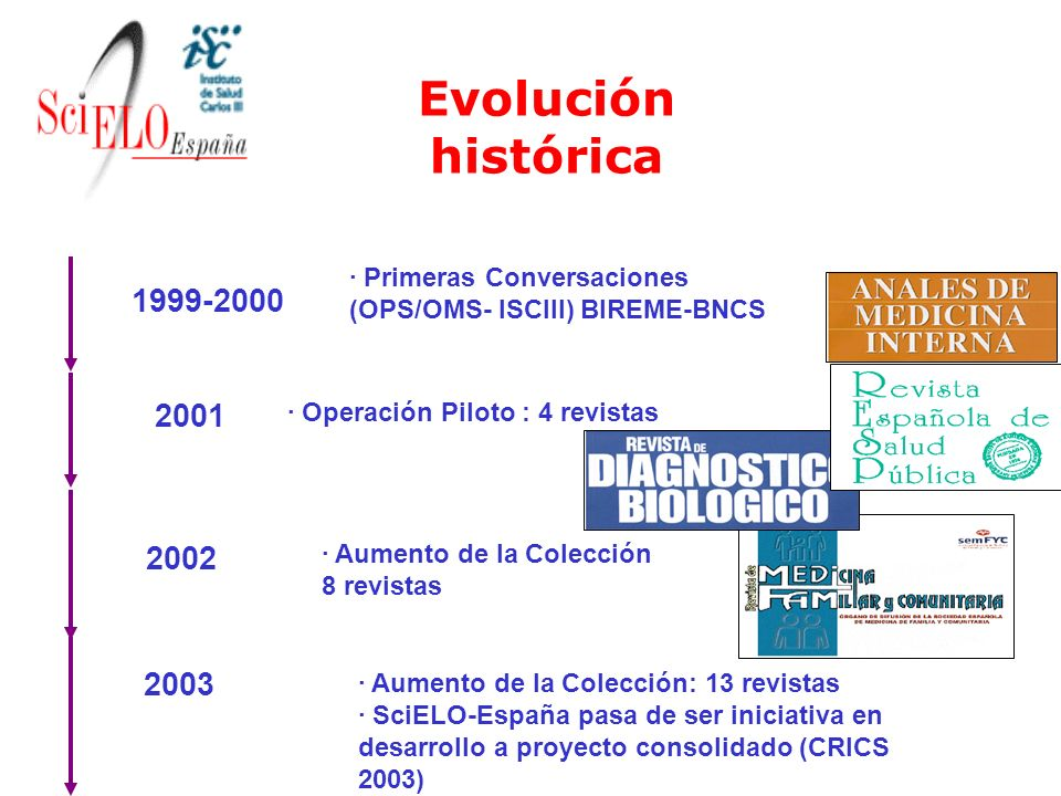 2001 · Operación Piloto : 4 revistas 1999-2000 · Primeras Conversaciones (OPS/OMS- ISCIII) BIREME-BNCS 2002 · Aumento de la Colección 8 revistas 2003