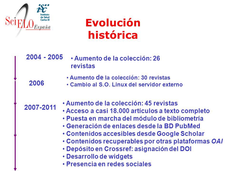 2004 - 2005 Aumento de la colección: 26 revistas 2006 Aumento de la colección: 30 revistas Cambio al S.O. Linux del servidor externo 2007-2011 Aumento