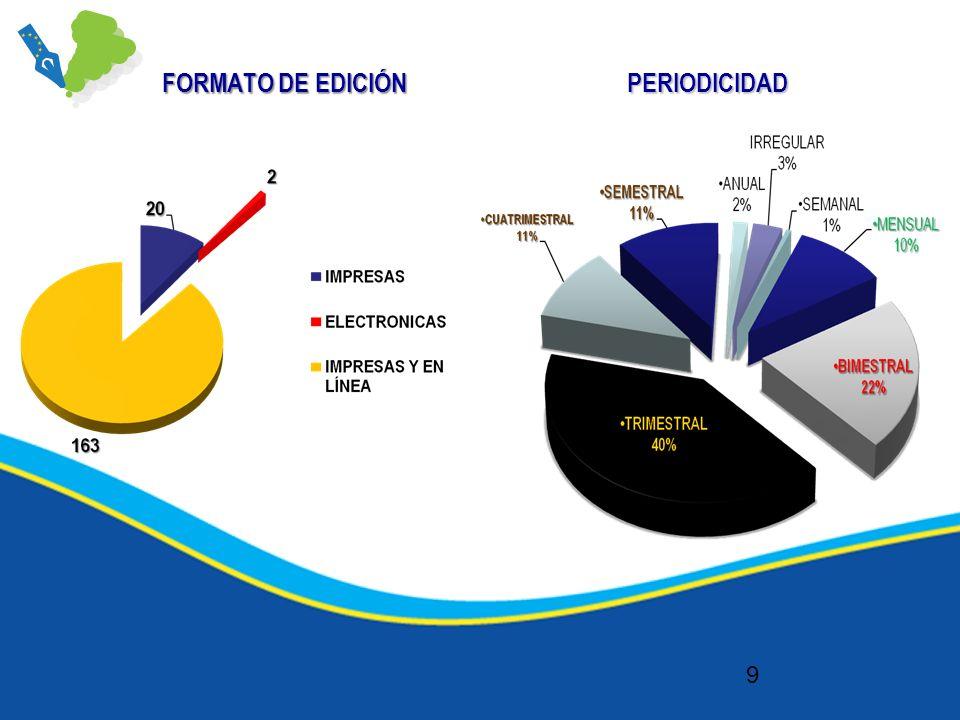 FORMATO DE EDICIÓN 9 PERIODICIDAD
