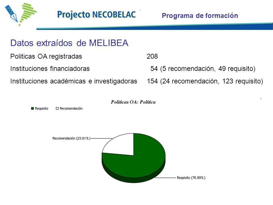 12 Datos extraídos de MELIBEA Politicas OA registradas 208 Instituciones financiadoras 54 (5 recomendación, 49 requisito) Instituciones académicas e investigadoras154 (24 recomendación, 123 requisito) Programa de formación