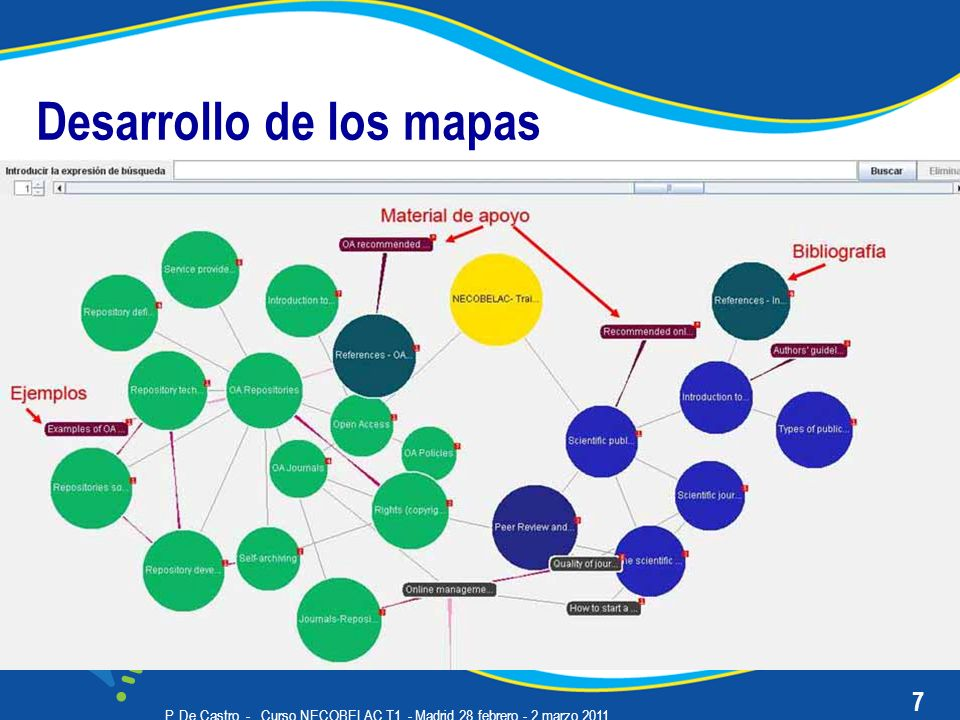 P. De Castro - Curso NECOBELAC T1. - Madrid 28 febrero - 2 marzo 2011 Desarrollo de los mapas 7