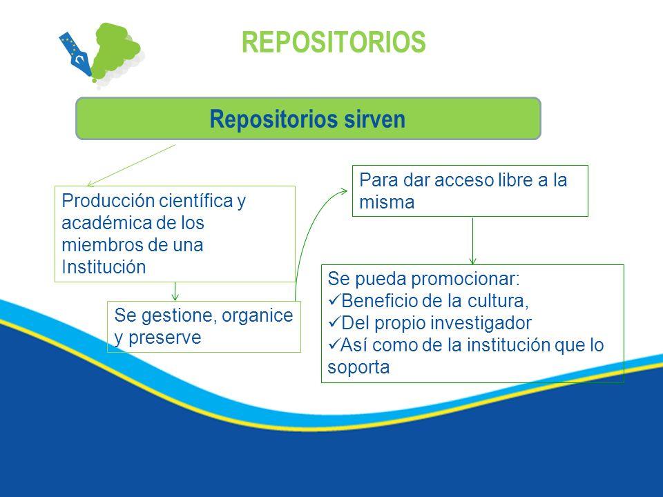 REPOSITORIOS Repositorios sirven Producción científica y académica de los miembros de una Institución Se gestione, organice y preserve Para dar acceso