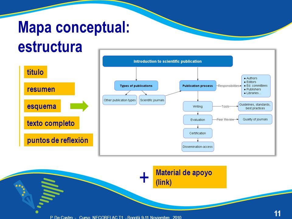 P. De Castro - Curso NECOBELAC T1. - Bogotà 9-11 Noviembre 2010 11 Mapa conceptual: estructura t í tulo resumen esquema texto completo puntos de refle