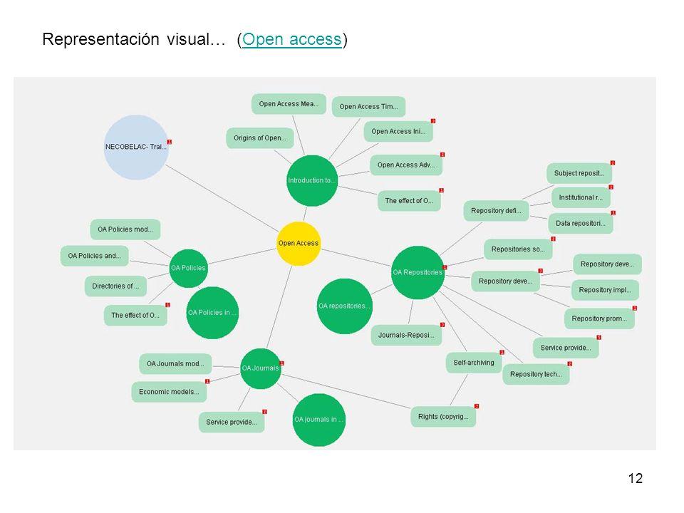 12 Representación visual… (Open access)Open access