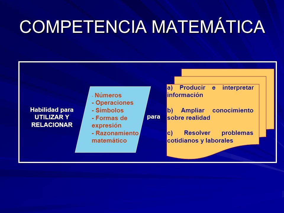 COMPETENCIA MATEMÁTICA Habilidad para UTILIZAR Y RELACIONAR - Números - Operaciones - Símbolos - Formas de expresión - Razonamiento matemático a) Producir e interpretar información b) Ampliar conocimiento sobre realidad c) Resolver problemas cotidianos y laborales para