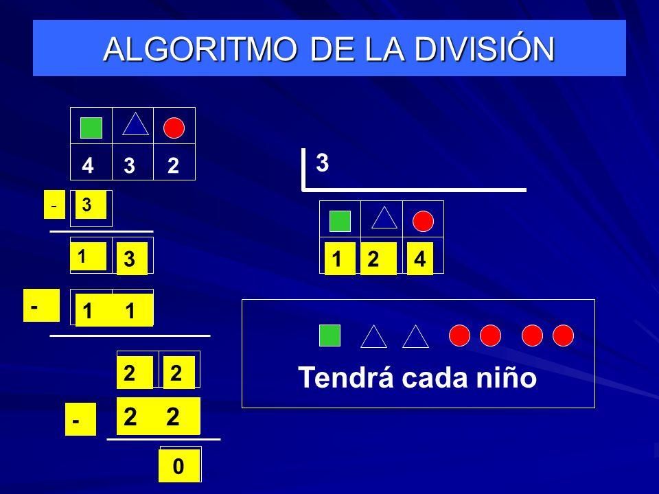 ALGORITMO DE LA DIVISIÓN 432 3 1 3- 1 32 1 - 22 4 2 0 - Tendrá cada niño