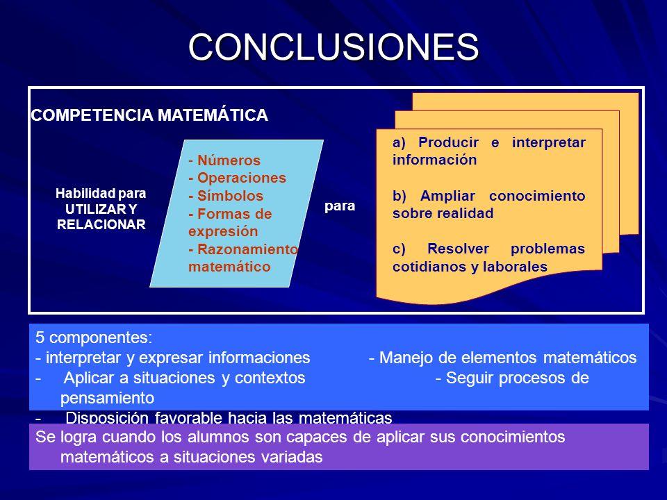CONCLUSIONES Habilidad para UTILIZAR Y RELACIONAR - Números - Operaciones - Símbolos - Formas de expresión - Razonamiento matemático a) Producir e interpretar información b) Ampliar conocimiento sobre realidad c) Resolver problemas cotidianos y laborales para COMPETENCIA MATEMÁTICA 5 componentes: - interpretar y expresar informaciones - Manejo de elementos matemáticos - Aplicar a situaciones y contextos - Seguir procesos de pensamiento - Disposición favorable hacia las matemáticas Se logra cuando los alumnos son capaces de aplicar sus conocimientos matemáticos a situaciones variadas