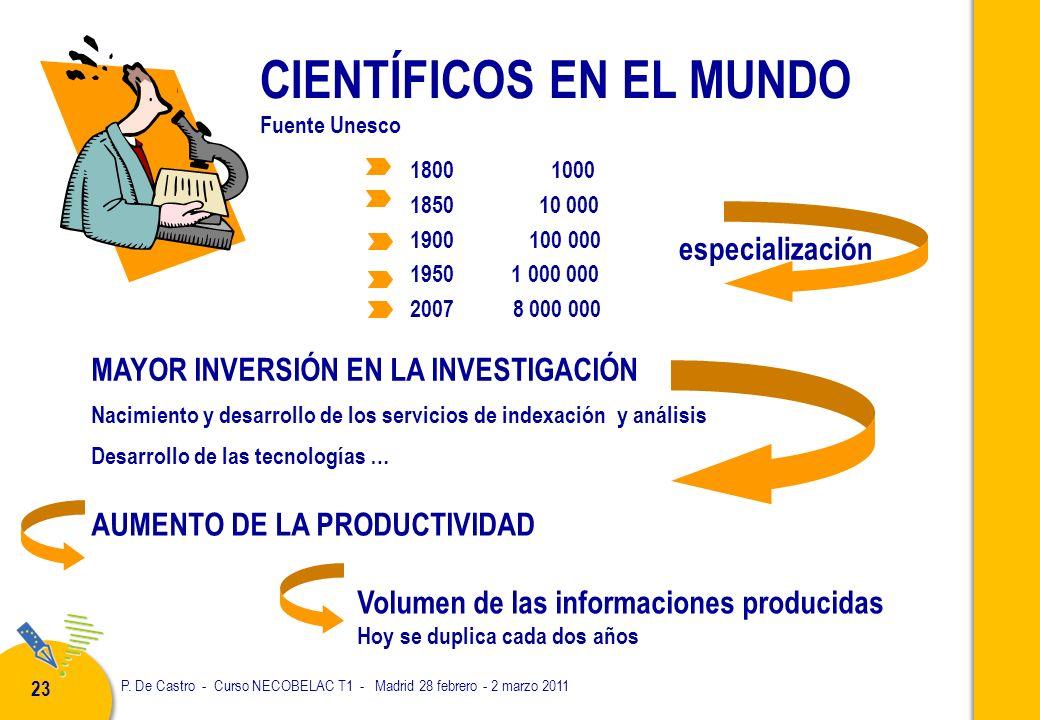 P. De Castro - Curso NECOBELAC T1 - Madrid 28 febrero - 2 marzo 2011 23 CIENTÍFICOS EN EL MUNDO Fuente Unesco 1800 1000 1850 10 000 1900 100 000 1950