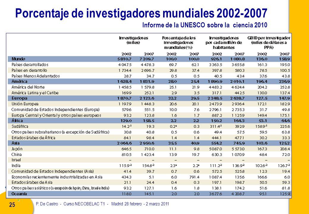 P. De Castro - Curso NECOBELAC T1 - Madrid 28 febrero - 2 marzo 2011 25 Porcentaje de investigadores mundiales 2002-2007 Informe de la UNESCO sobre la