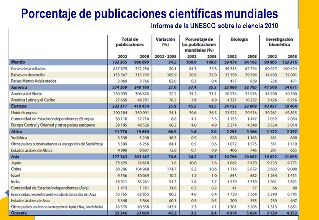 P. De Castro - Curso NECOBELAC T1 - Madrid 28 febrero - 2 marzo 2011 27 Porcentaje de publicaciones científicas mundiales Informe de la UNESCO sobre l