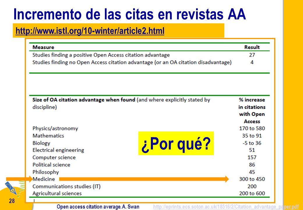 P. De Castro - Curso NECOBELAC T1 - Madrid 28 febrero - 2 marzo 2011 28 Incremento de las citas en revistas AA Open access citation average. A. Swan h