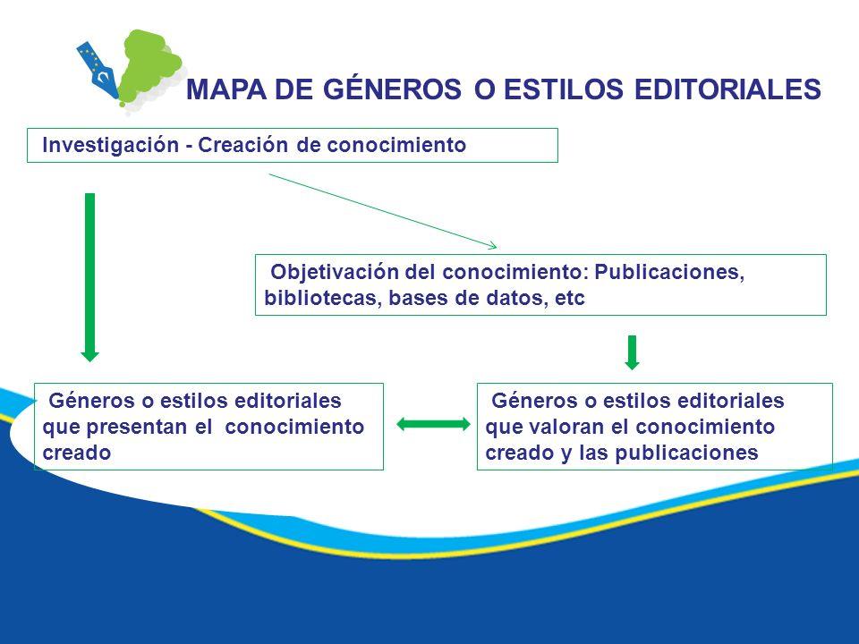 MAPA DE GÉNEROS O ESTILOS EDITORIALES Investigación - Creación de conocimiento Objetivación del conocimiento: Publicaciones, bibliotecas, bases de dat