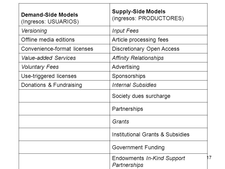17 Demand-Side Models (Ingresos: USUARIOS) Supply-Side Models (ingresos: PRODUCTORES) VersioningInput Fees Offline media editionsArticle processing fees Convenience-format licensesDiscretionary Open Access Value-added ServicesAffinity Relationships Voluntary FeesAdvertising Use-triggered licensesSponsorships Donations & FundraisingInternal Subsidies Society dues surcharge Partnerships Grants Institutional Grants & Subsidies Government Funding Endowments In-Kind Support Partnerships