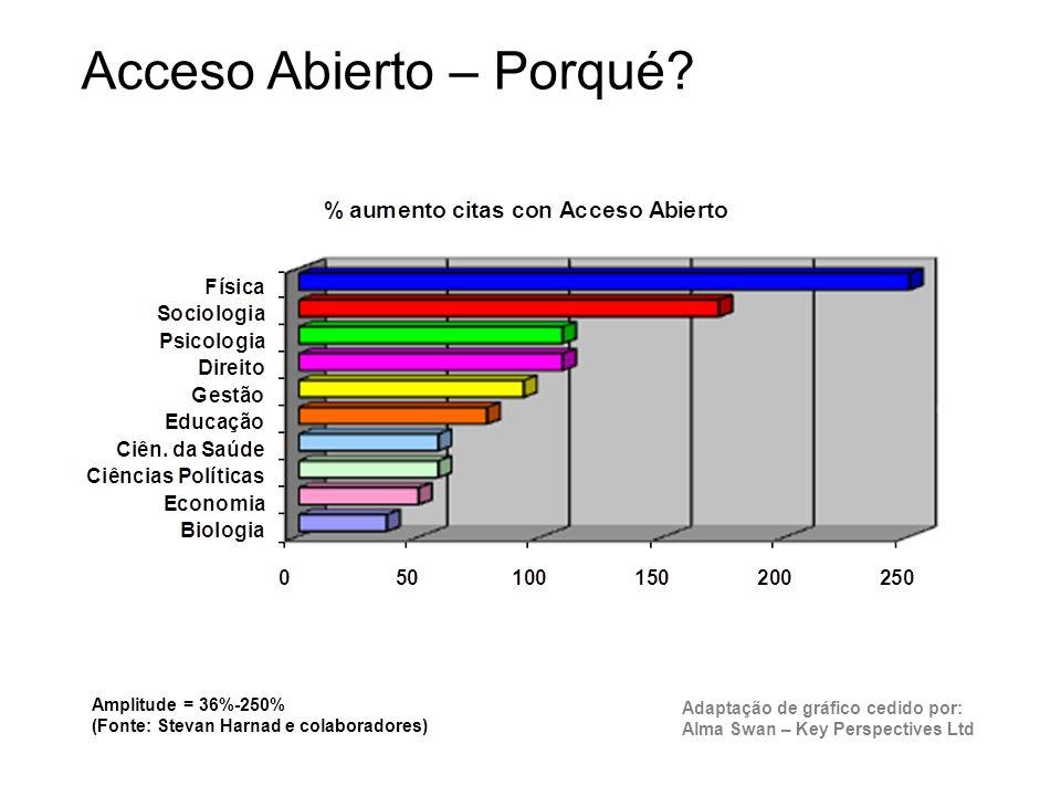 Acceso Abierto – Porqué.