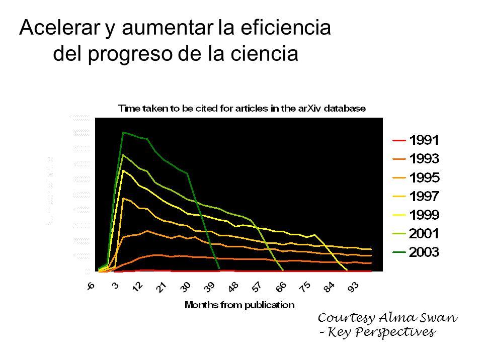 Acelerar y aumentar la eficiencia del progreso de la ciencia Courtesy Alma Swan – Key Perspectives