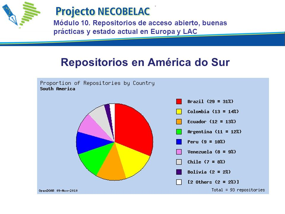 Repositorios en América do Sur