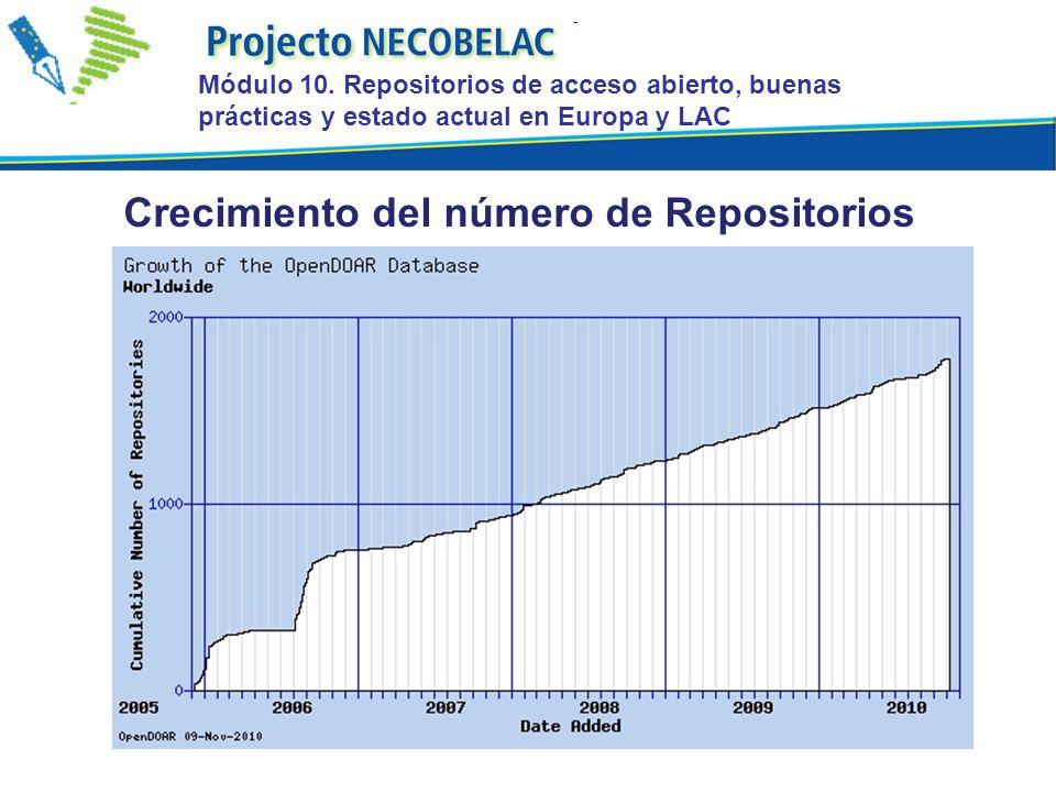 Crecimiento del número de Repositorios Módulo 10. Repositorios de acceso abierto, buenas prácticas y estado actual en Europa y LAC
