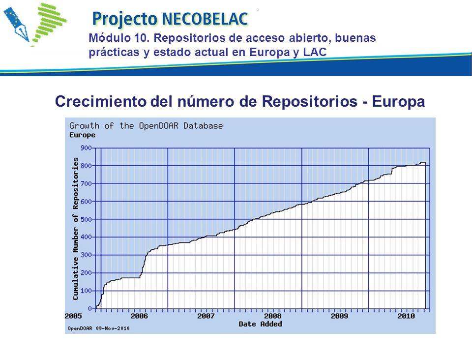 Crecimiento del número de Repositorios - Europa