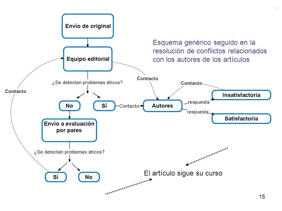 15 El artículo sigue su curso Esquema genérico seguido en la resolución de conflictos relacionados con los autores de los artículos