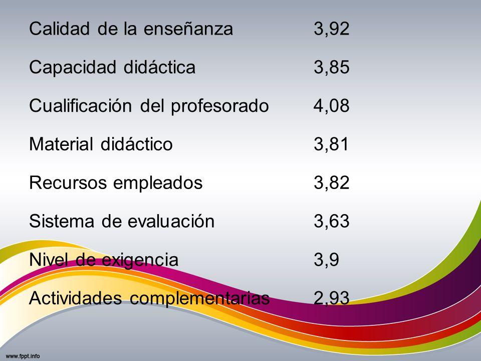 Calidad de la enseñanza3,92 Capacidad didáctica3,85 Cualificación del profesorado4,08 Material didáctico3,81 Recursos empleados3,82 Sistema de evaluac