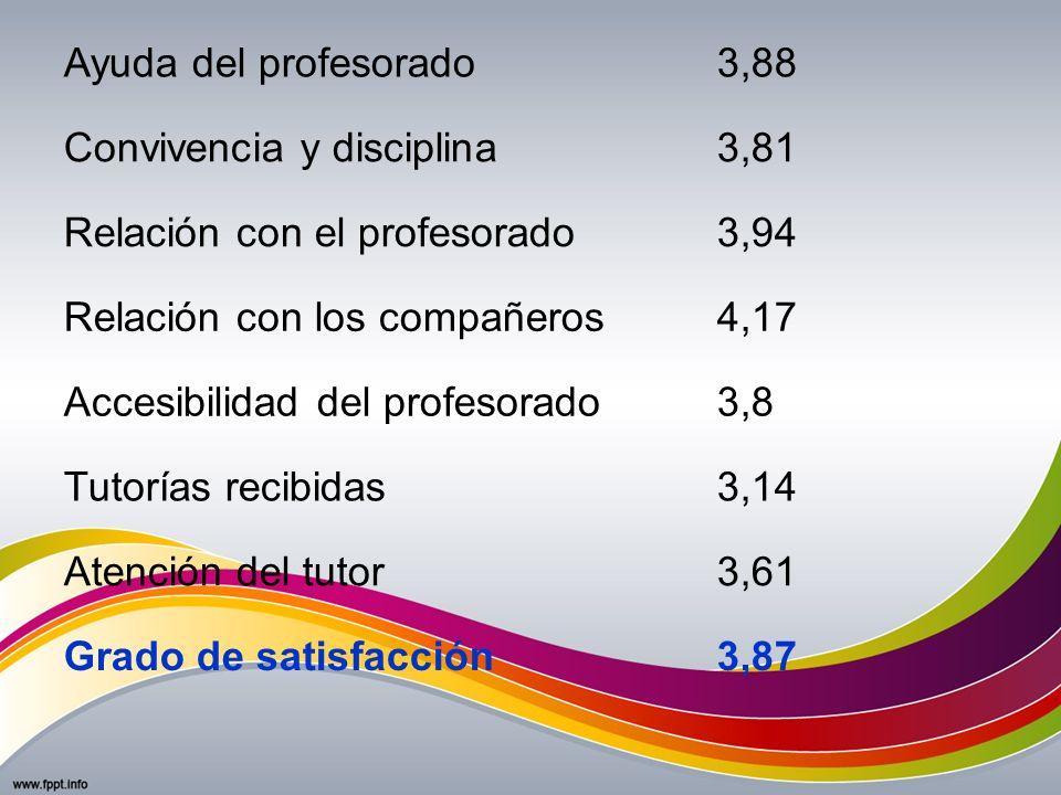Ayuda del profesorado3,88 Convivencia y disciplina3,81 Relación con el profesorado3,94 Relación con los compañeros4,17 Accesibilidad del profesorado3,