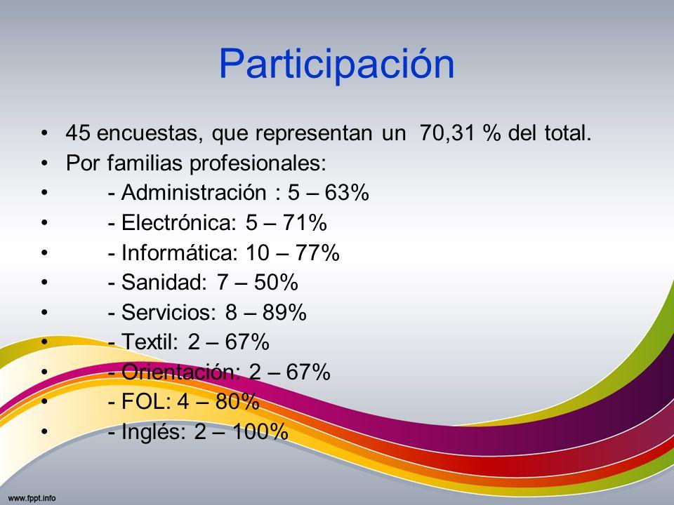 Participación 45 encuestas, que representan un 70,31 % del total. Por familias profesionales: - Administración : 5 – 63% - Electrónica: 5 – 71% - Info