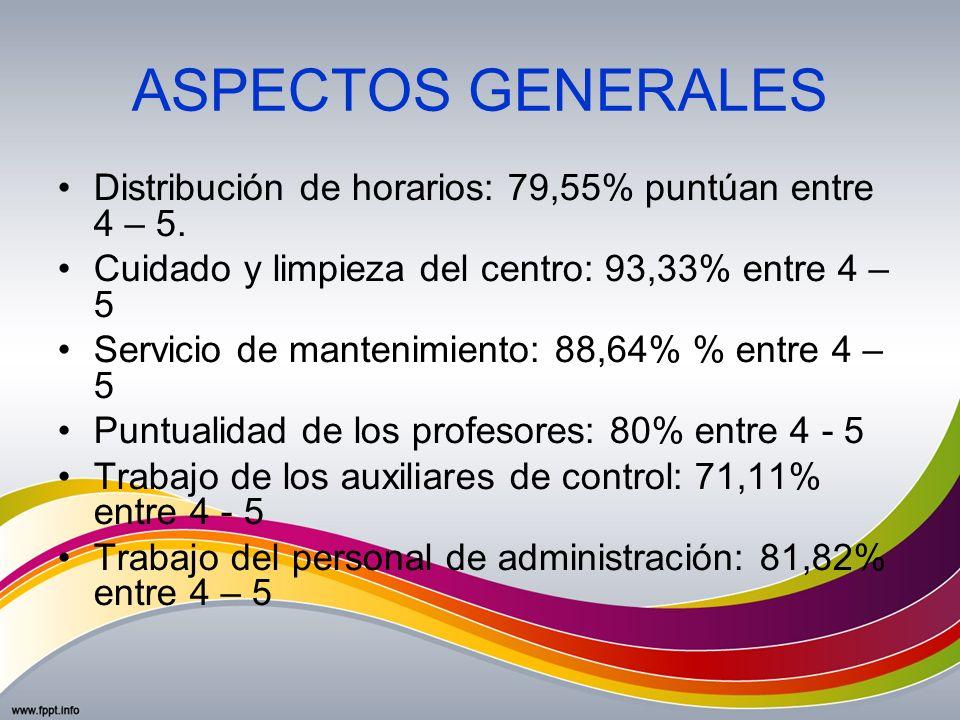 ASPECTOS GENERALES Distribución de horarios: 79,55% puntúan entre 4 – 5. Cuidado y limpieza del centro: 93,33% entre 4 – 5 Servicio de mantenimiento: