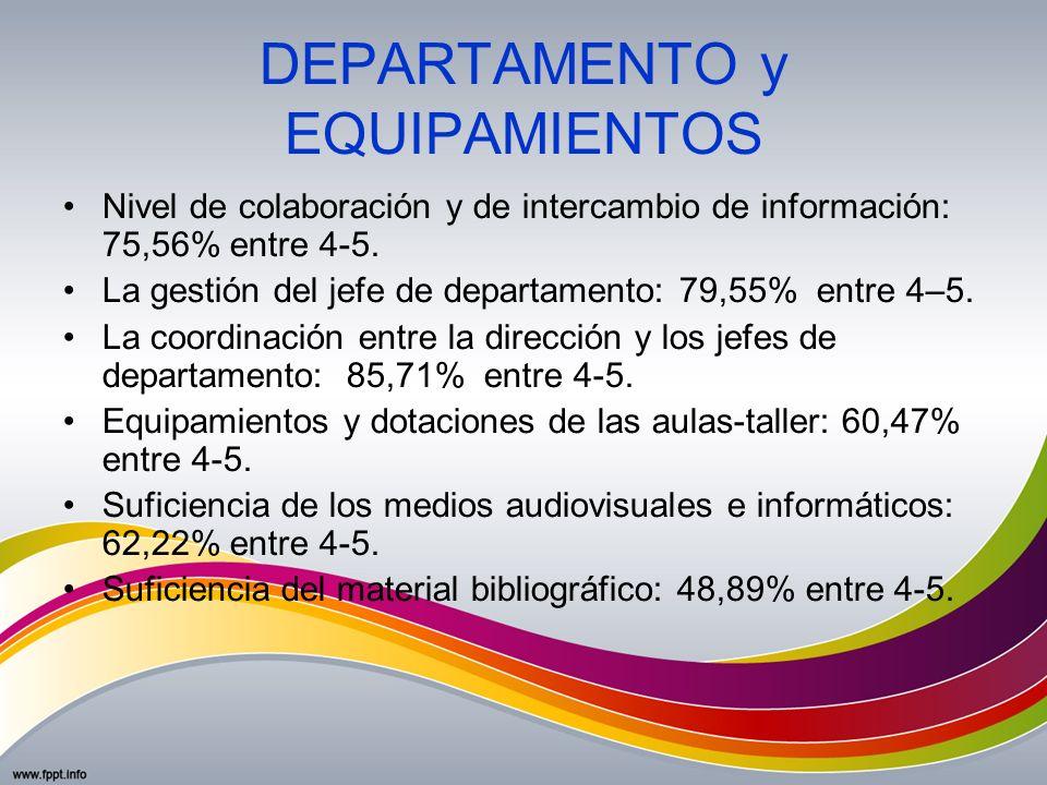 DEPARTAMENTO y EQUIPAMIENTOS Nivel de colaboración y de intercambio de información: 75,56% entre 4-5. La gestión del jefe de departamento: 79,55% entr