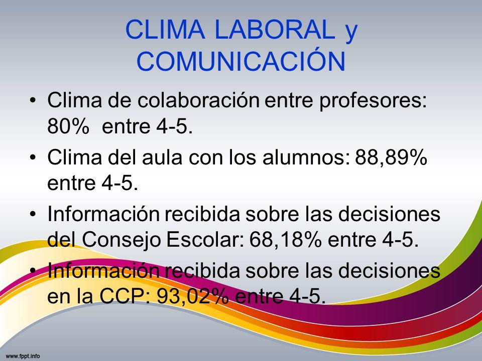 CLIMA LABORAL y COMUNICACIÓN Clima de colaboración entre profesores: 80% entre 4-5. Clima del aula con los alumnos: 88,89% entre 4-5. Información reci