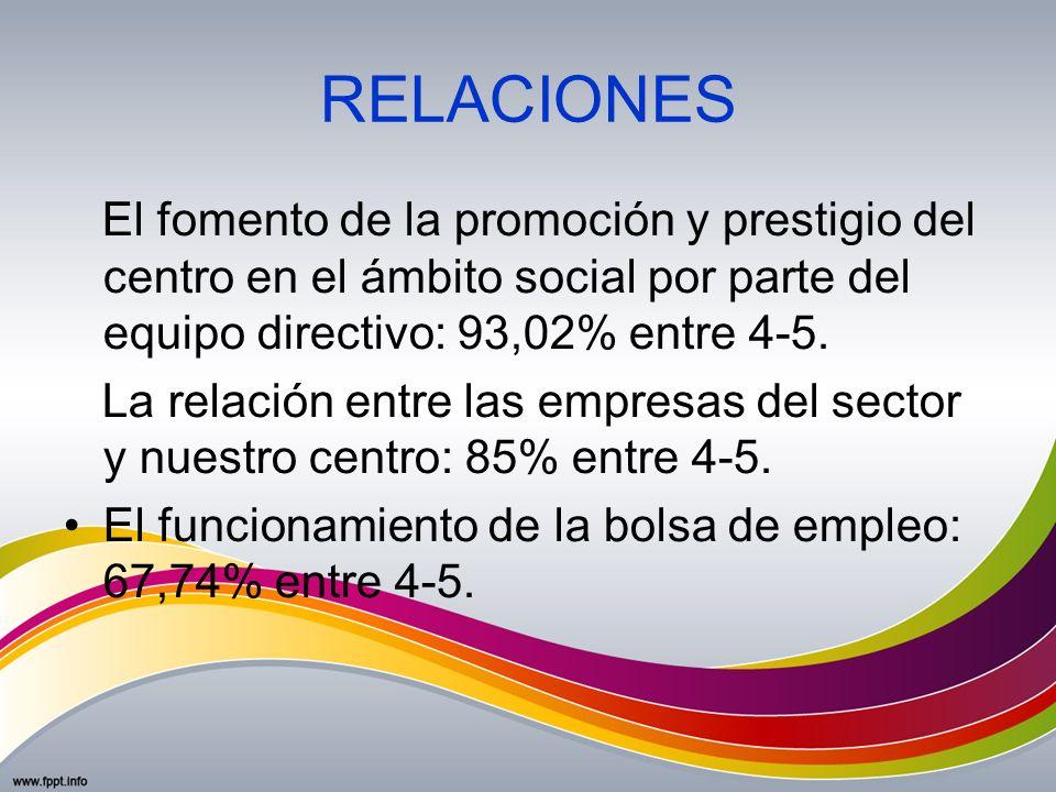 RELACIONES El fomento de la promoción y prestigio del centro en el ámbito social por parte del equipo directivo: 93,02% entre 4-5. La relación entre l