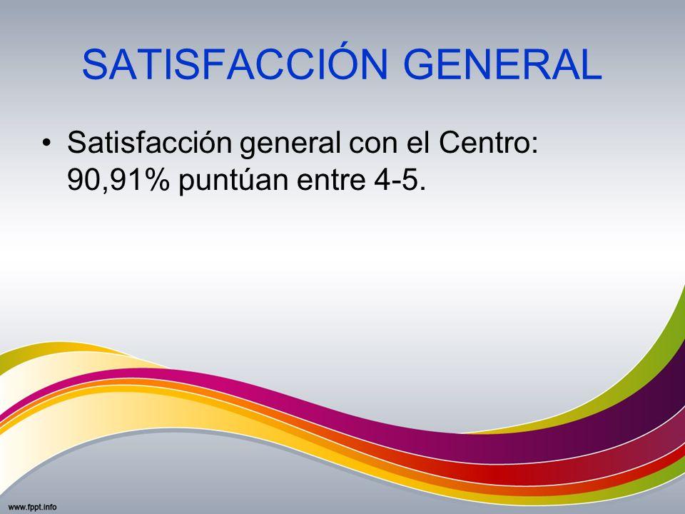 SATISFACCIÓN GENERAL Satisfacción general con el Centro: 90,91% puntúan entre 4-5.