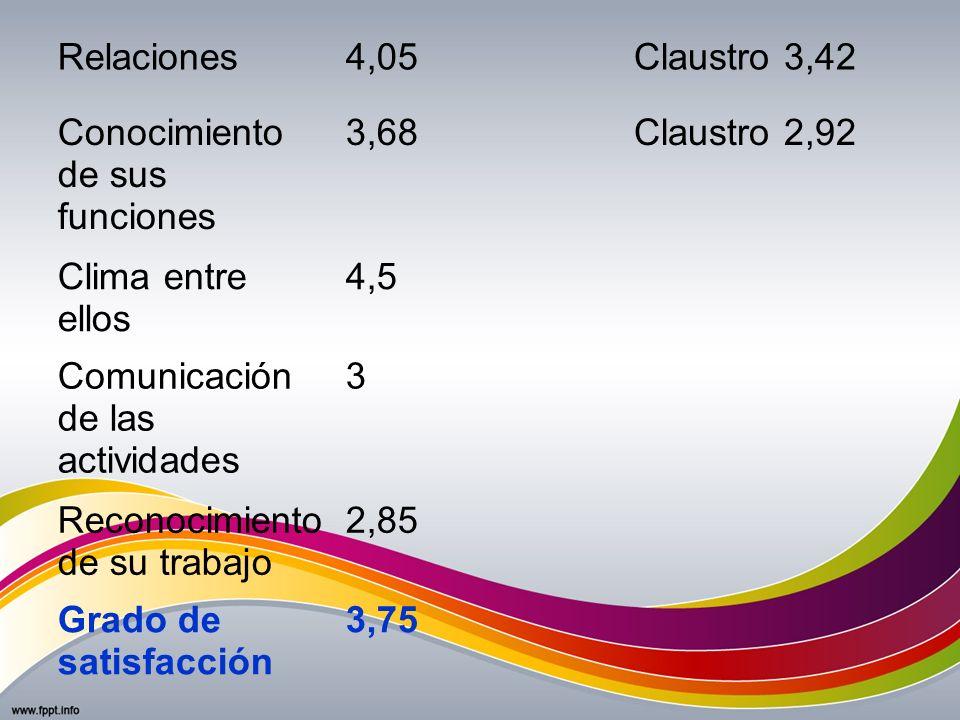 Relaciones4,05Claustro 3,42 Conocimiento de sus funciones 3,68Claustro 2,92 Clima entre ellos 4,5 Comunicación de las actividades 3 Reconocimiento de