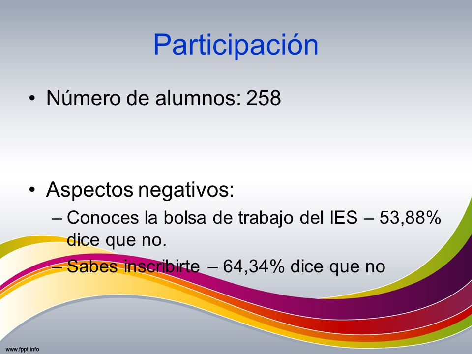 Participación Número de alumnos: 258 Aspectos negativos: –Conoces la bolsa de trabajo del IES – 53,88% dice que no. –Sabes inscribirte – 64,34% dice q