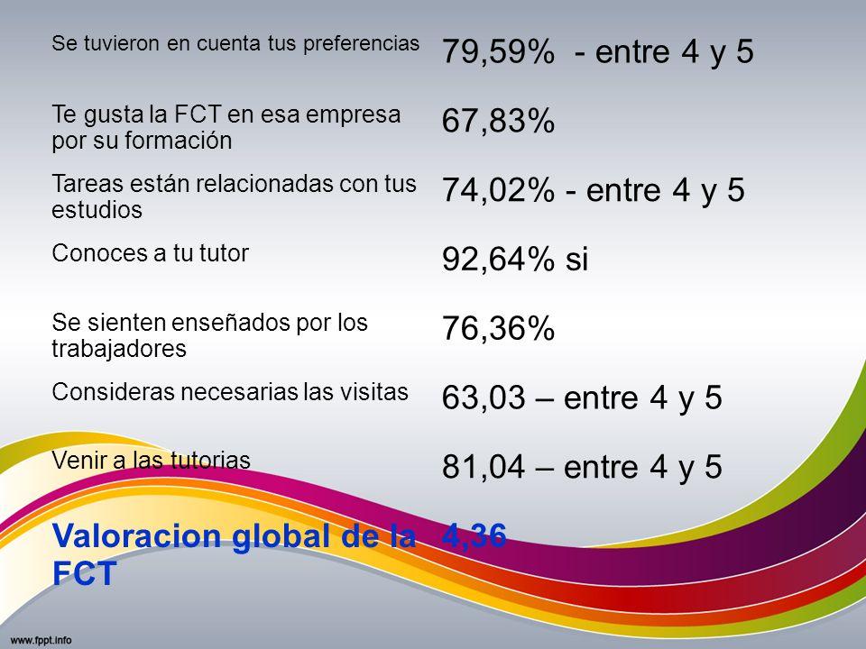 Se tuvieron en cuenta tus preferencias 79,59% - entre 4 y 5 Te gusta la FCT en esa empresa por su formación 67,83% Tareas están relacionadas con tus e
