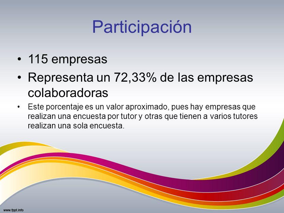 Participación 115 empresas Representa un 72,33% de las empresas colaboradoras Este porcentaje es un valor aproximado, pues hay empresas que realizan u