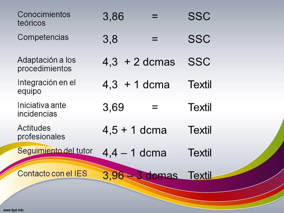 Conocimientos teóricos 3,86 =SSC Competencias 3,8 =SSC Adaptación a los procedimientos 4,3 + 2 dcmasSSC Integración en el equipo 4,3 + 1 dcmaTextil In