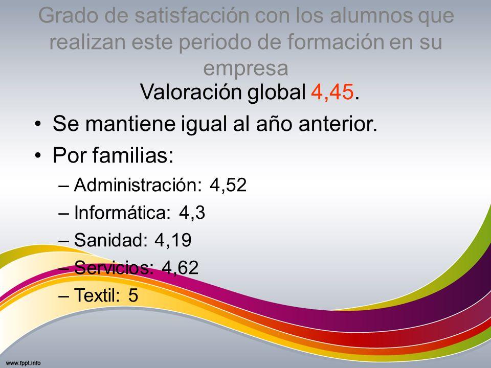 Grado de satisfacción con los alumnos que realizan este periodo de formación en su empresa Valoración global 4,45. Se mantiene igual al año anterior.