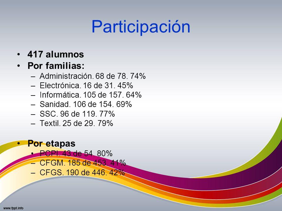 Participación 417 alumnos Por familias: –Administración. 68 de 78. 74% –Electrónica. 16 de 31. 45% –Informática. 105 de 157. 64% –Sanidad. 106 de 154.