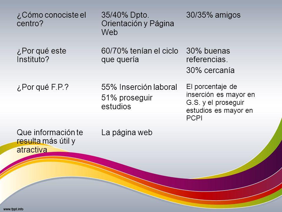 ¿Cómo conociste el centro? 35/40% Dpto. Orientación y Página Web 30/35% amigos ¿Por qué este Instituto? 60/70% tenían el ciclo que quería 30% buenas r