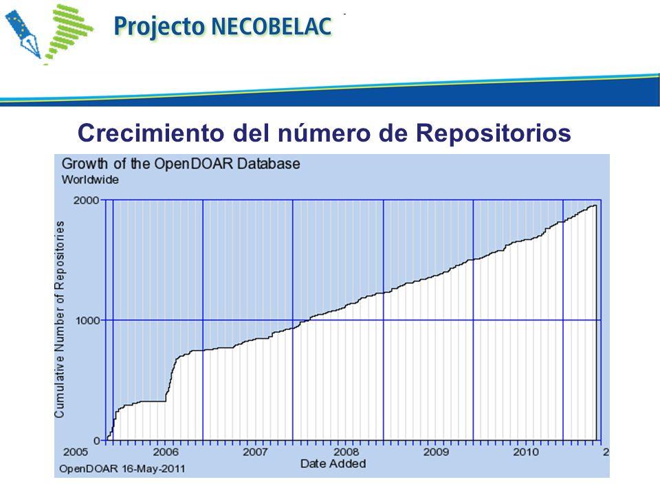 Crecimiento del número de Repositorios